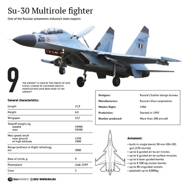 India Strategic ::. IAF: Sukhoi Su-30SM: An Indian Gift To