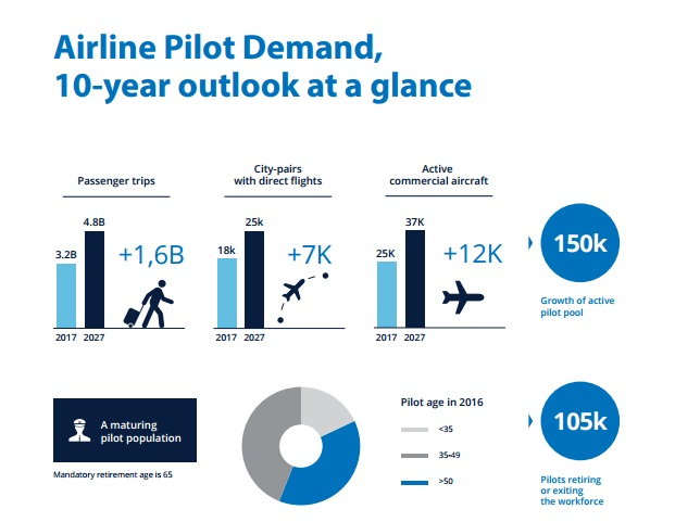 CAE Officially Unveils its First CAE Airline Pilot Demand Outlook, a